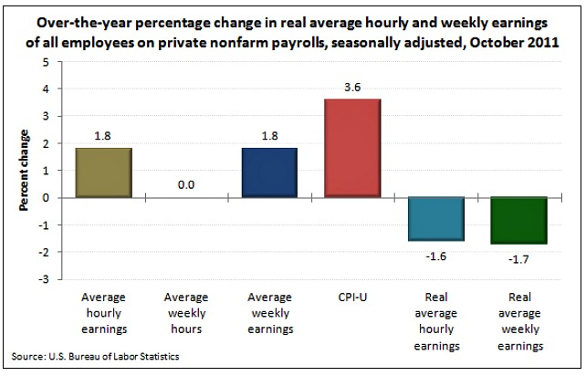 Real-hourly-earning-Nov.-2011